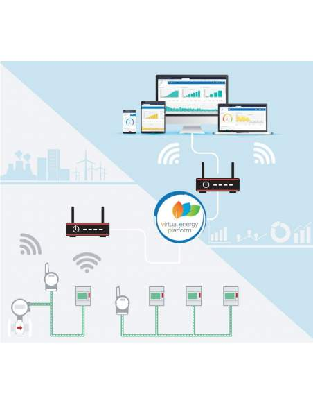 La Virtual Energy Platform e i servizi VEP